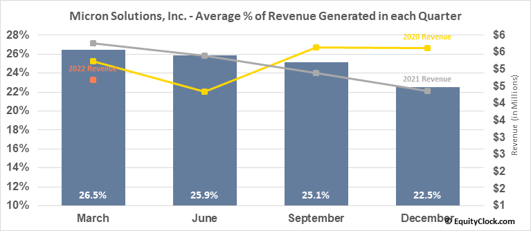 Micron Solutions, Inc. (AMEX:MICR) Revenue Seasonality