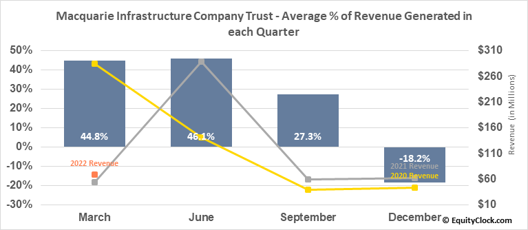 Macquarie Infrastructure Company Trust (NYSE:MIC) Revenue Seasonality
