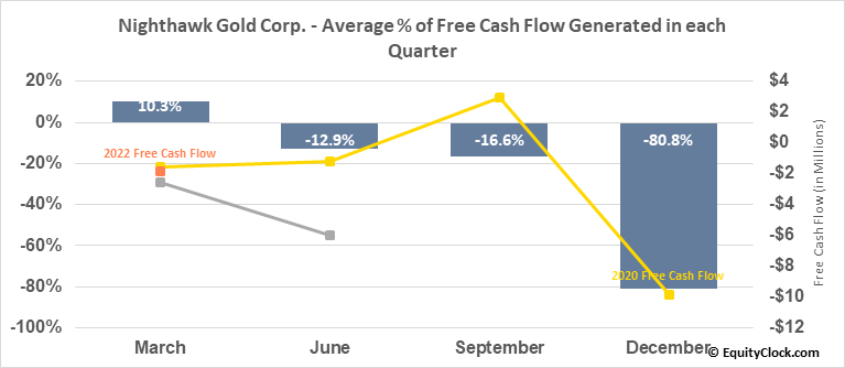 Nighthawk Gold Corp. (OTCMKT:MIMZF) Free Cash Flow Seasonality