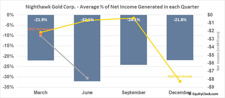 Nighthawk Gold Corp. (OTCMKT:MIMZF) Net Income Seasonality