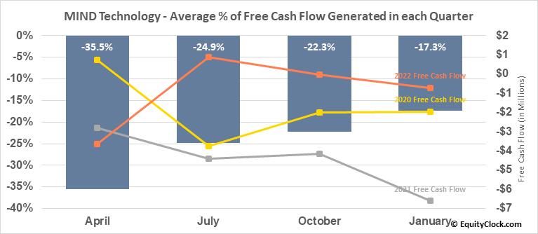 Mitcham Industries, Inc. (NASD:MIND) Free Cash Flow Seasonality