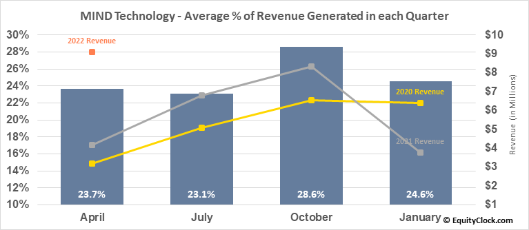 Mitcham Industries, Inc. (NASD:MIND) Revenue Seasonality