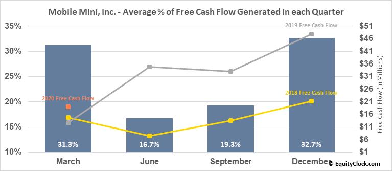 Mobile Mini, Inc. (NASD:MINI) Free Cash Flow Seasonality