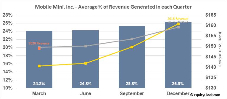Mobile Mini, Inc. (NASD:MINI) Revenue Seasonality