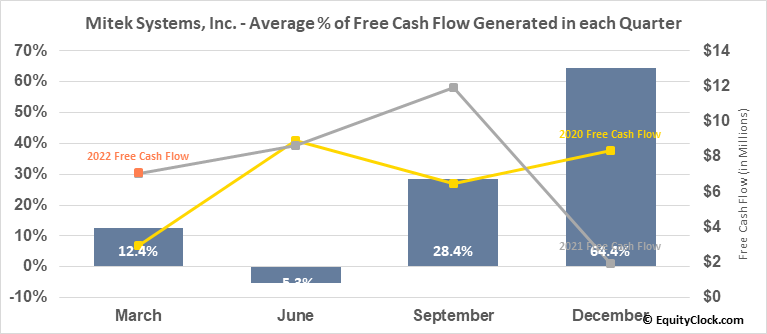 Mitek Systems, Inc. (NASD:MITK) Free Cash Flow Seasonality