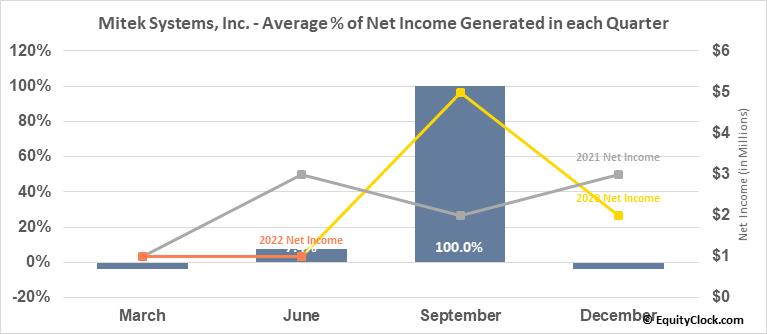 Mitek Systems, Inc. (NASD:MITK) Net Income Seasonality