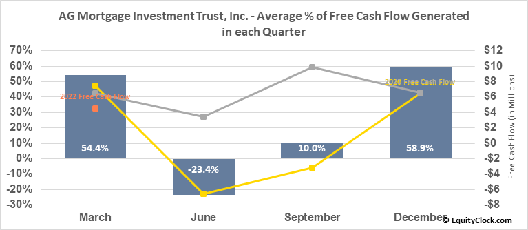 AG Mortgage Investment Trust, Inc. (NYSE:MITT) Free Cash Flow Seasonality