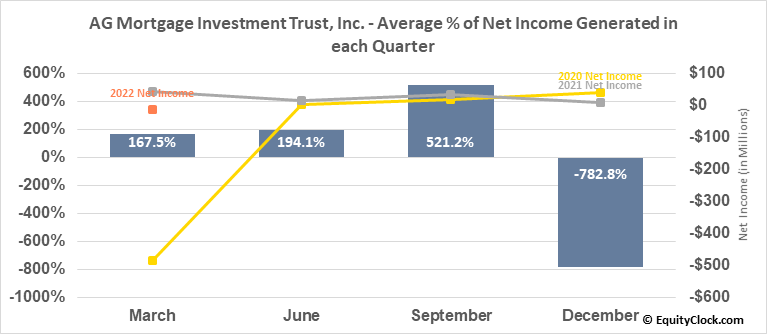 AG Mortgage Investment Trust, Inc. (NYSE:MITT) Net Income Seasonality