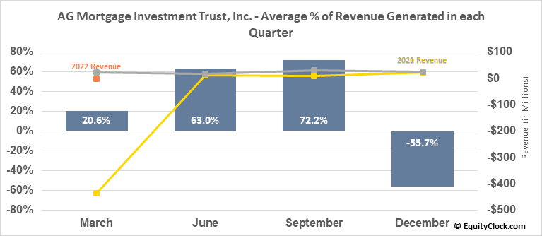 AG Mortgage Investment Trust, Inc. (NYSE:MITT) Revenue Seasonality