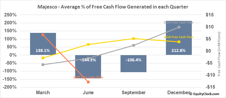 Majesco (NASD:MJCO) Free Cash Flow Seasonality