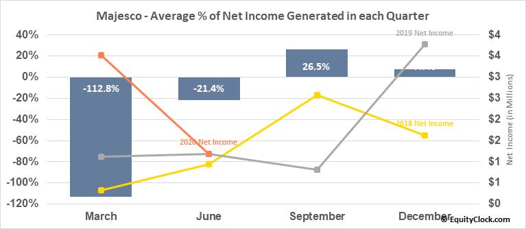 Majesco (NASD:MJCO) Net Income Seasonality