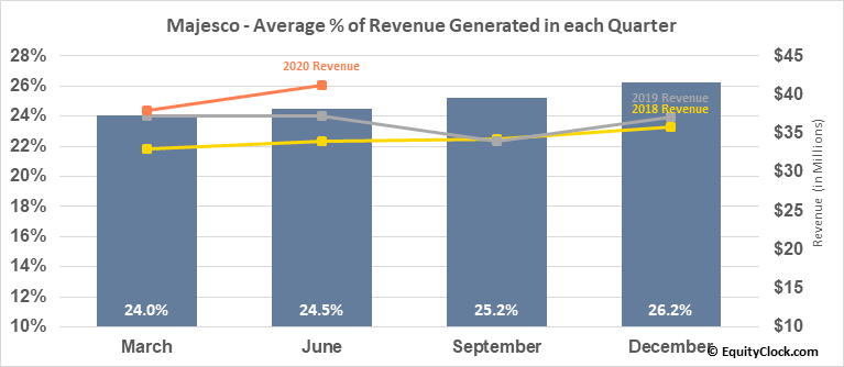 Majesco (NASD:MJCO) Revenue Seasonality