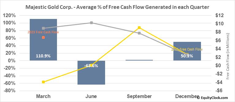 Majestic Gold Corp. (TSXV:MJS.V) Free Cash Flow Seasonality
