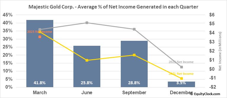 Majestic Gold Corp. (TSXV:MJS.V) Net Income Seasonality