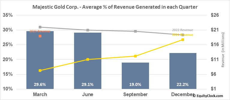 Majestic Gold Corp. (TSXV:MJS.V) Revenue Seasonality