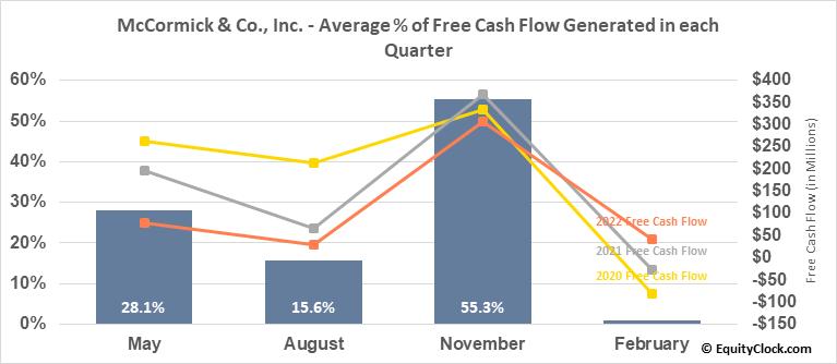 McCormick & Co., Inc. (NYSE:MKC) Free Cash Flow Seasonality