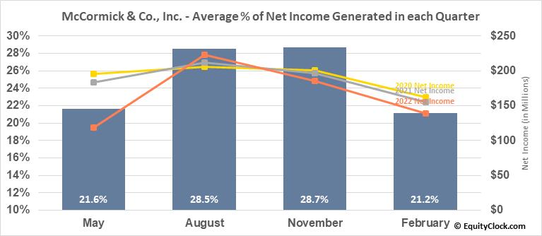 McCormick & Co., Inc. (NYSE:MKC) Net Income Seasonality