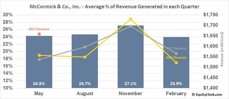 McCormick & Co., Inc. (NYSE:MKC) Revenue Seasonality
