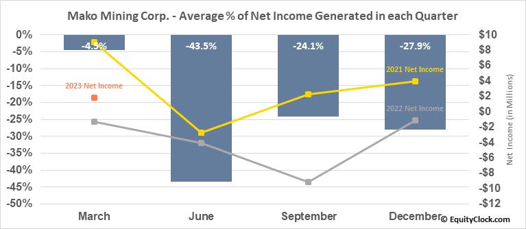 Mako Mining Corp. (TSXV:MKO.V) Net Income Seasonality