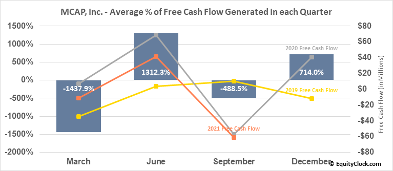 MCAP, Inc. (TSE:MKP.TO) Free Cash Flow Seasonality