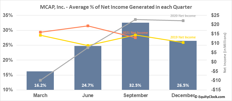 MCAP, Inc. (TSE:MKP.TO) Net Income Seasonality