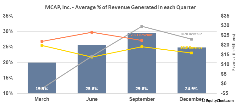 MCAP, Inc. (TSE:MKP.TO) Revenue Seasonality