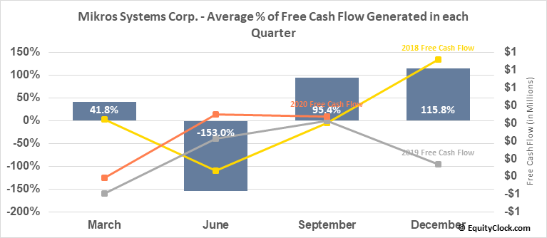 Mikros Systems Corp. (OTCMKT:MKRS) Free Cash Flow Seasonality