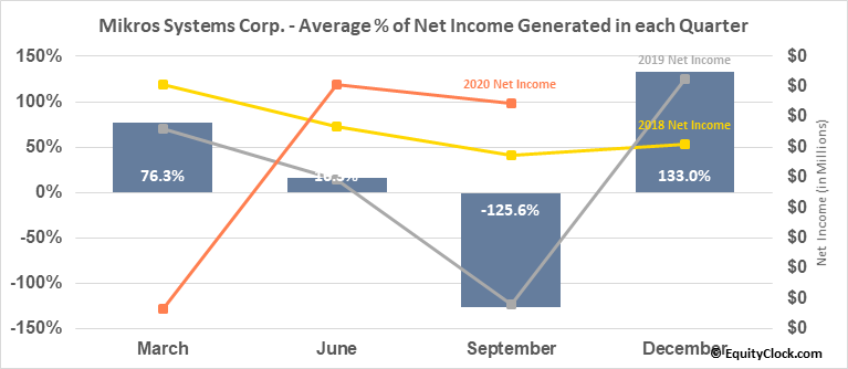 Mikros Systems Corp. (OTCMKT:MKRS) Net Income Seasonality