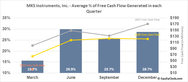MKS Instruments, Inc. (NASD:MKSI) Free Cash Flow Seasonality