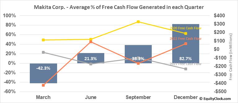 Makita Corp. (OTCMKT:MKTAY) Free Cash Flow Seasonality
