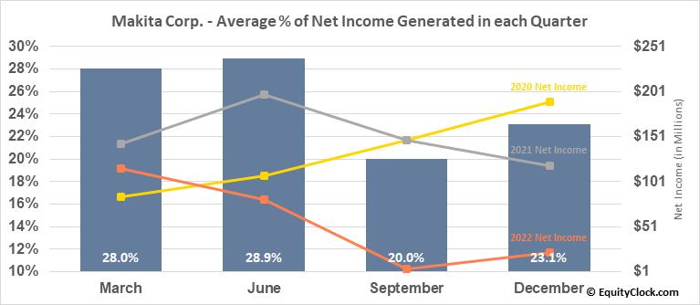 Makita Corp. (OTCMKT:MKTAY) Net Income Seasonality