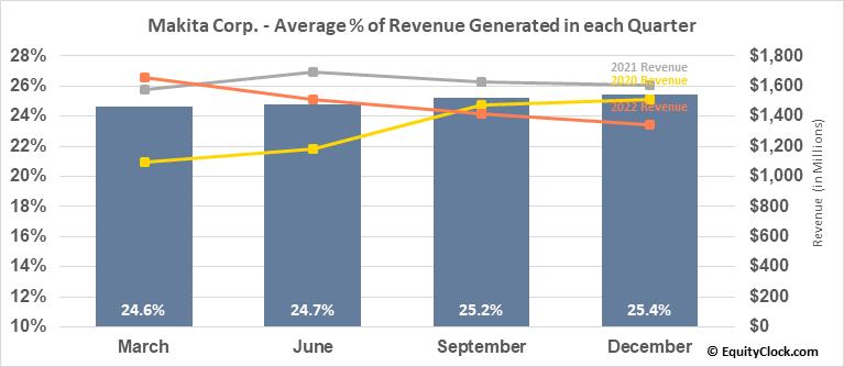 Makita Corp. (OTCMKT:MKTAY) Revenue Seasonality