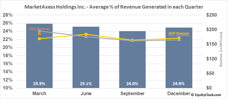 MarketAxess Holdings Inc. (NASD:MKTX) Revenue Seasonality