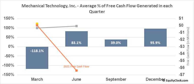 Mechanical Technology, Inc.  (MKTY) Free Cash Flow Seasonality