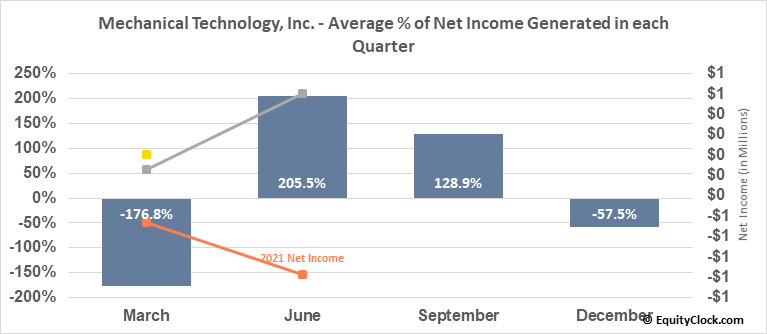 Mechanical Technology, Inc.  (MKTY) Net Income Seasonality