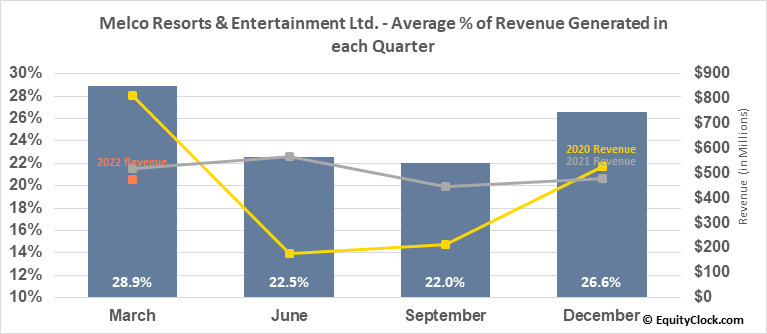 Melco Resorts & Entertainment Ltd. (NASD:MLCO) Revenue Seasonality