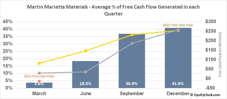 Martin Marietta Materials (NYSE:MLM) Free Cash Flow Seasonality
