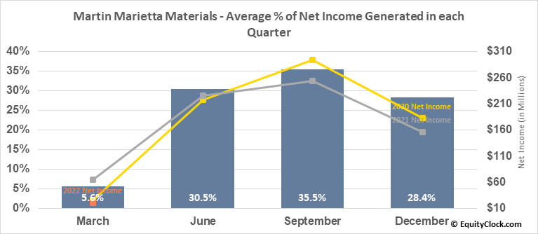 Martin Marietta Materials (NYSE:MLM) Net Income Seasonality