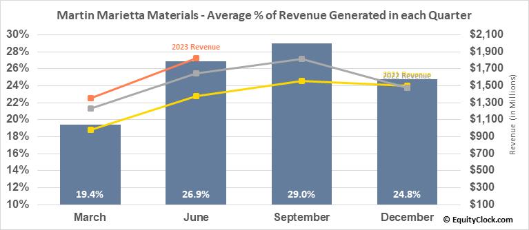 Martin Marietta Materials (NYSE:MLM) Revenue Seasonality