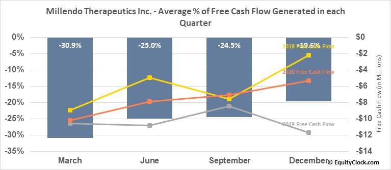 Millendo Therapeutics Inc. (NASD:MLND) Free Cash Flow Seasonality