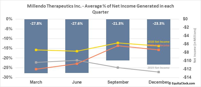 Millendo Therapeutics Inc. (NASD:MLND) Net Income Seasonality