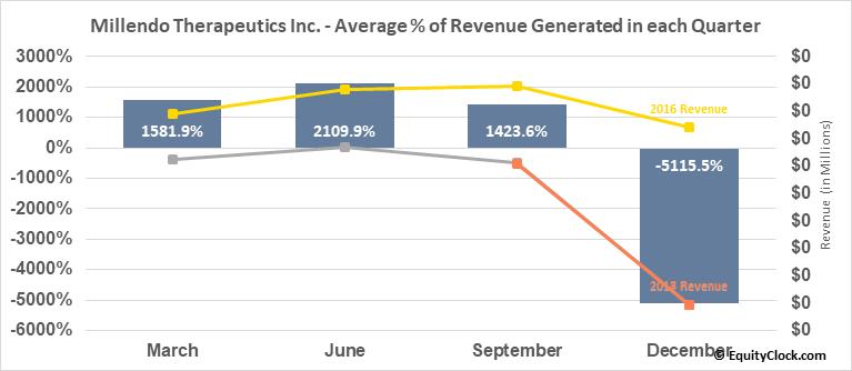 Millendo Therapeutics Inc. (NASD:MLND) Revenue Seasonality