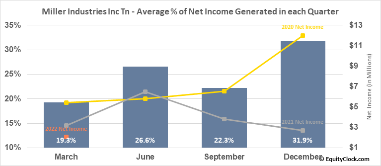 Miller Industries Inc Tn (NYSE:MLR) Net Income Seasonality