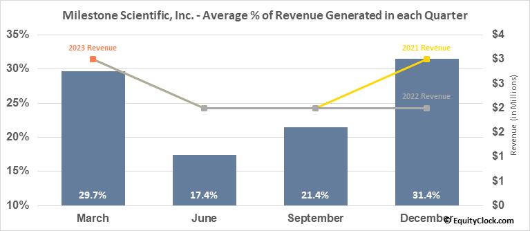 Milestone Scientific, Inc. (AMEX:MLSS) Revenue Seasonality