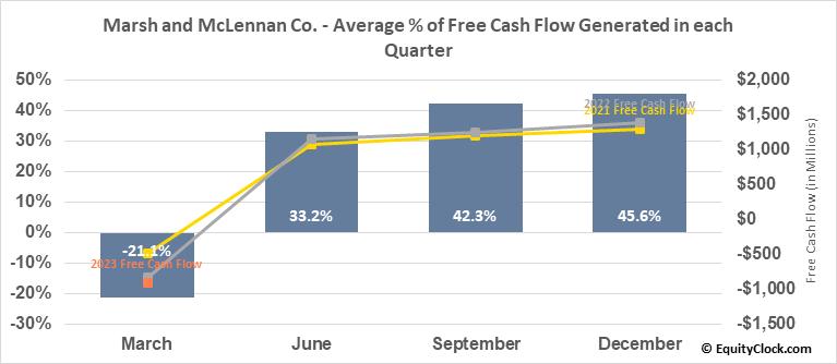 Marsh and Mclennan Co. (NYSE:MMC) Free Cash Flow Seasonality