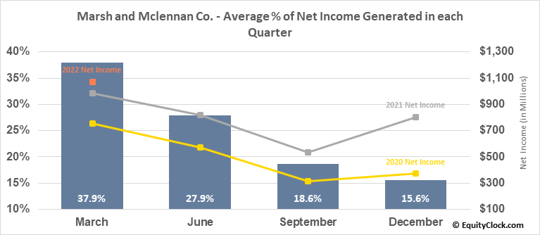 Marsh and Mclennan Co. (NYSE:MMC) Net Income Seasonality