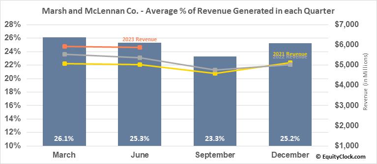 Marsh and Mclennan Co. (NYSE:MMC) Revenue Seasonality