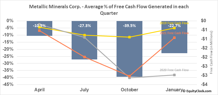 Metallic Minerals Corp. (TSXV:MMG.V) Free Cash Flow Seasonality