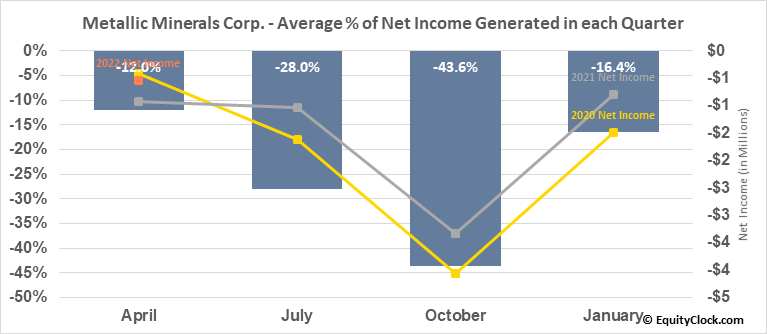 Metallic Minerals Corp. (TSXV:MMG.V) Net Income Seasonality