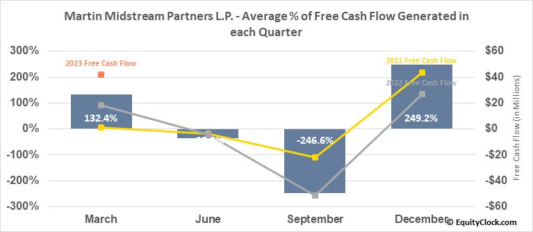 Martin Midstream Partners L.P. (NASD:MMLP) Free Cash Flow Seasonality
